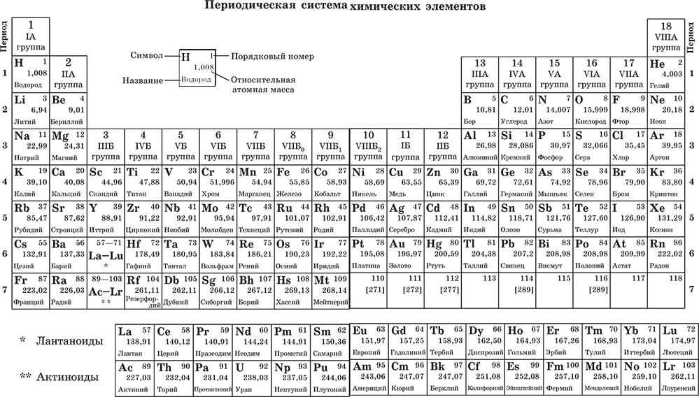 Периодическая таблица периоды и группы